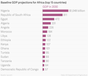 baseline-gdp-projections-for-africa-top-15-countries-gdp-in-2030_chartbuilder