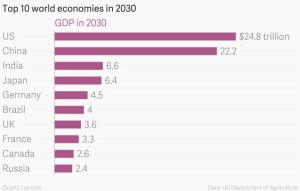 top-10-world-economies-in-2030-gdp-in-2030_chartbuilder