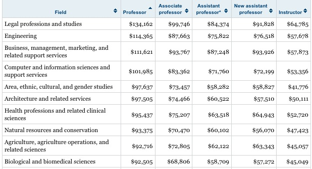Highest Paying Subjects For Professors Talkingdrums