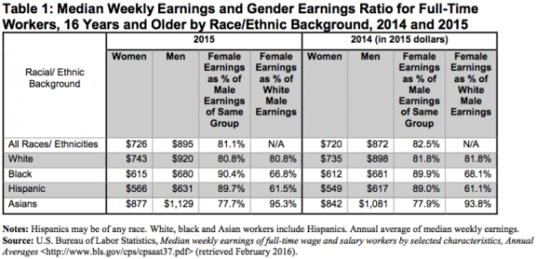 wage-gap-table-3-9-16-600x290.png